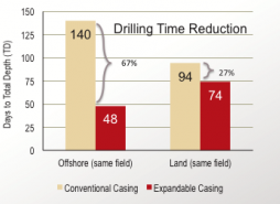 Reduction in Drilling time both onshore and offshore when using solid expandables.
